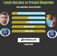 Lavyin Kurzawa vs Presnel Kimpembe h2h player stats