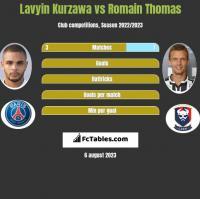 Lavyin Kurzawa vs Romain Thomas h2h player stats