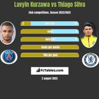 Lavyin Kurzawa vs Thiago Silva h2h player stats