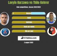 Lavyin Kurzawa vs Thilo Kehrer h2h player stats