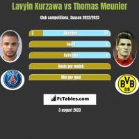 Lavyin Kurzawa vs Thomas Meunier h2h player stats
