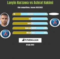 Lavyin Kurzawa vs Achraf Hakimi h2h player stats