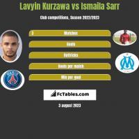 Lavyin Kurzawa vs Ismaila Sarr h2h player stats