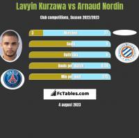 Lavyin Kurzawa vs Arnaud Nordin h2h player stats