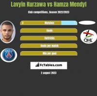 Lavyin Kurzawa vs Hamza Mendyl h2h player stats