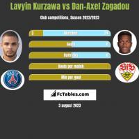 Lavyin Kurzawa vs Dan-Axel Zagadou h2h player stats
