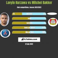 Lavyin Kurzawa vs Mitchel Bakker h2h player stats
