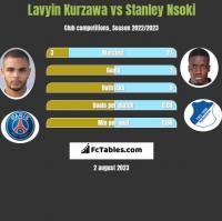Lavyin Kurzawa vs Stanley Nsoki h2h player stats