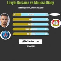 Lavyin Kurzawa vs Moussa Diaby h2h player stats