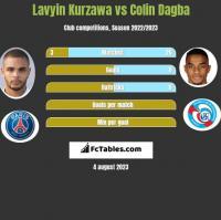 Lavyin Kurzawa vs Colin Dagba h2h player stats