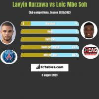 Lavyin Kurzawa vs Loic Mbe Soh h2h player stats