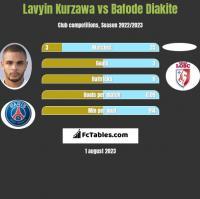Lavyin Kurzawa vs Bafode Diakite h2h player stats