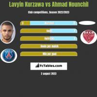 Lavyin Kurzawa vs Ahmad Nounchil h2h player stats