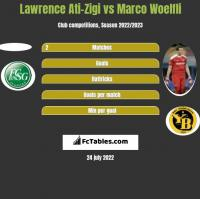 Lawrence Ati-Zigi vs Marco Woelfli h2h player stats