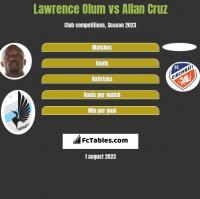 Lawrence Olum vs Allan Cruz h2h player stats