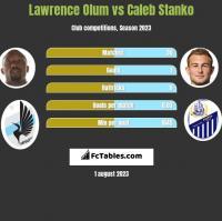 Lawrence Olum vs Caleb Stanko h2h player stats
