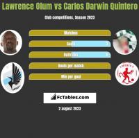 Lawrence Olum vs Carlos Darwin Quintero h2h player stats