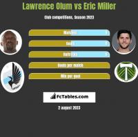 Lawrence Olum vs Eric Miller h2h player stats