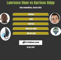 Lawrence Olum vs Harrison Shipp h2h player stats