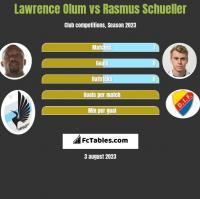 Lawrence Olum vs Rasmus Schueller h2h player stats