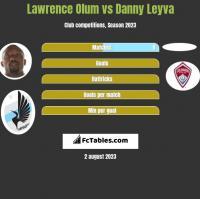 Lawrence Olum vs Danny Leyva h2h player stats