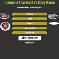 Lawrence Shankland vs Craig Moore h2h player stats