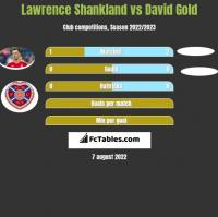 Lawrence Shankland vs David Gold h2h player stats