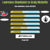 Lawrence Shankland vs Graig McGuffie h2h player stats