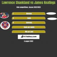 Lawrence Shankland vs James Keatings h2h player stats