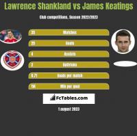 Lawrence Shankland vs James Keatings h2h player stats