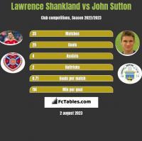 Lawrence Shankland vs John Sutton h2h player stats