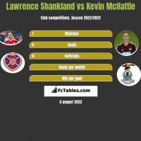 Lawrence Shankland vs Kevin McHattie h2h player stats