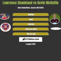 Lawrence Shankland vs Kevin McHattie h2h player stats