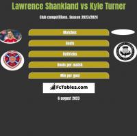 Lawrence Shankland vs Kyle Turner h2h player stats