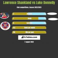 Lawrence Shankland vs Luke Donnelly h2h player stats