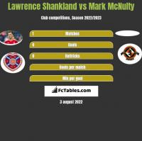 Lawrence Shankland vs Mark McNulty h2h player stats