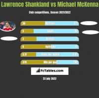 Lawrence Shankland vs Michael McKenna h2h player stats