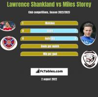Lawrence Shankland vs Miles Storey h2h player stats