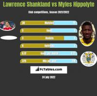 Lawrence Shankland vs Myles Hippolyte h2h player stats