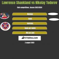 Lawrence Shankland vs Nikolay Todorov h2h player stats
