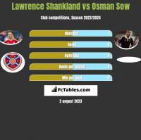 Lawrence Shankland vs Osman Sow h2h player stats