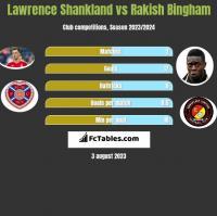 Lawrence Shankland vs Rakish Bingham h2h player stats