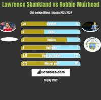 Lawrence Shankland vs Robbie Muirhead h2h player stats