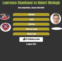 Lawrence Shankland vs Robert McHugh h2h player stats
