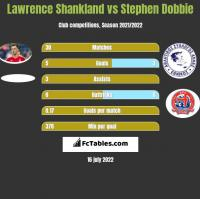 Lawrence Shankland vs Stephen Dobbie h2h player stats