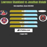 Lawrence Shankland vs Jonathan Afolabi h2h player stats