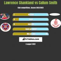 Lawrence Shankland vs Callum Smith h2h player stats