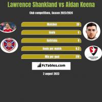 Lawrence Shankland vs Aidan Keena h2h player stats