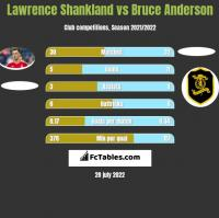 Lawrence Shankland vs Bruce Anderson h2h player stats