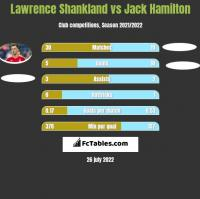 Lawrence Shankland vs Jack Hamilton h2h player stats